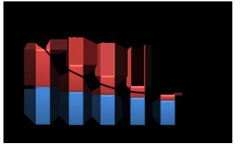 規模の経済 | マーケティング用語集 | 転職準備 | コンサルタントへの ...